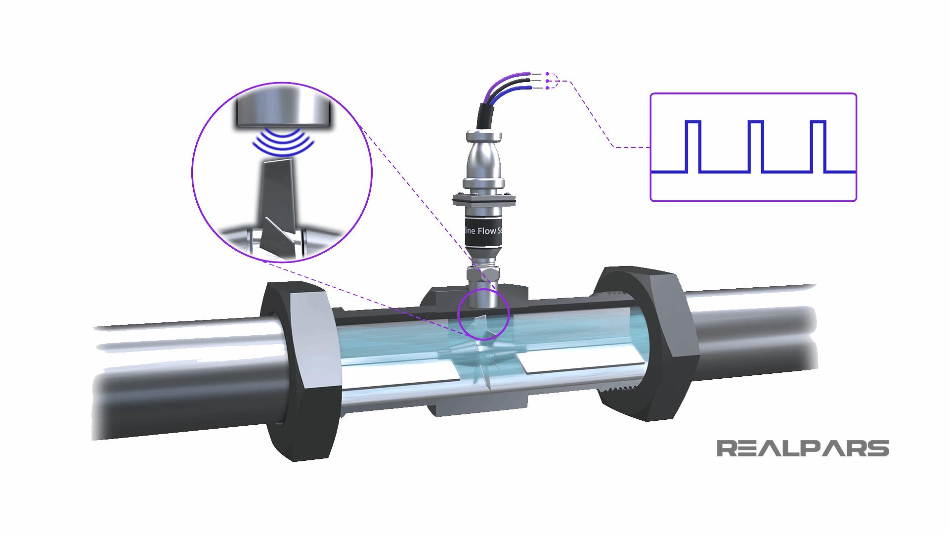 Magnetic Turbine Flow Meters