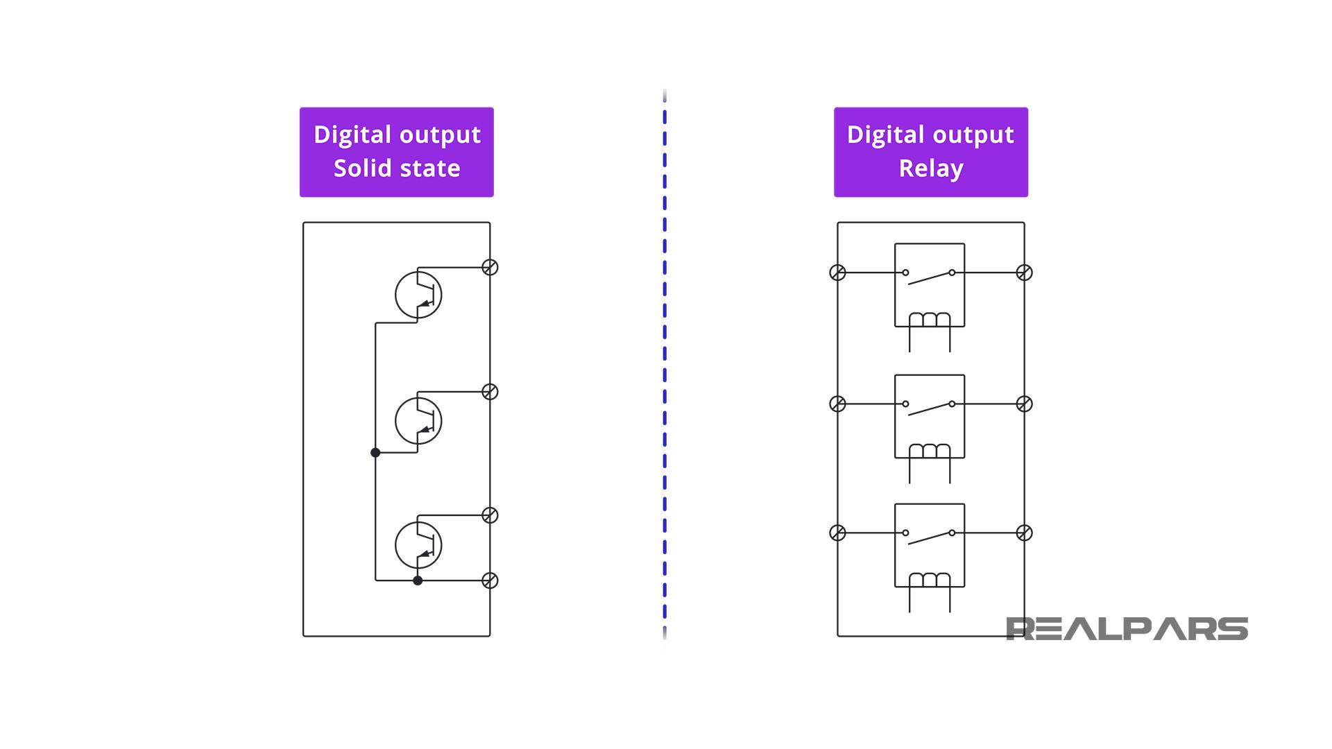 PLC Digital Output Modules Types