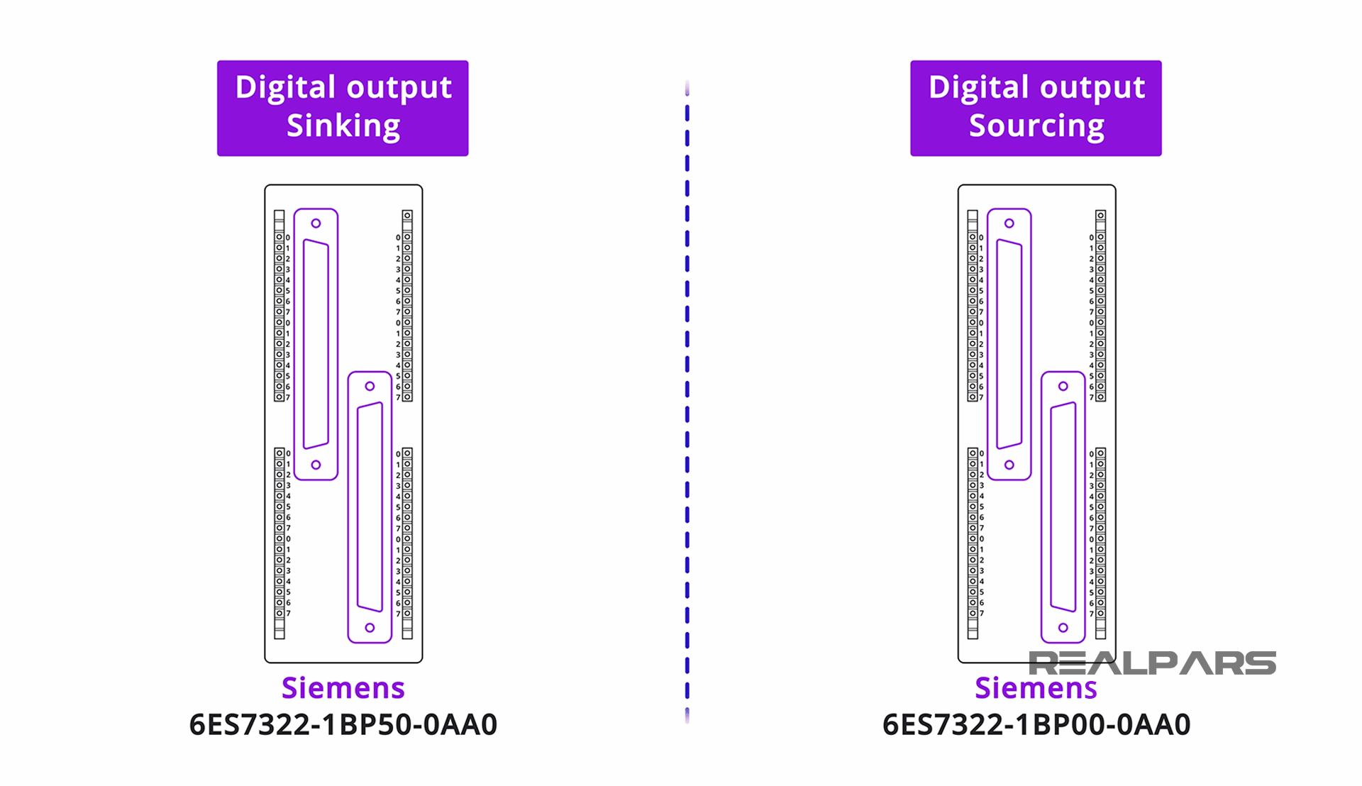 S7-300 digital output SM 322 - 1BP