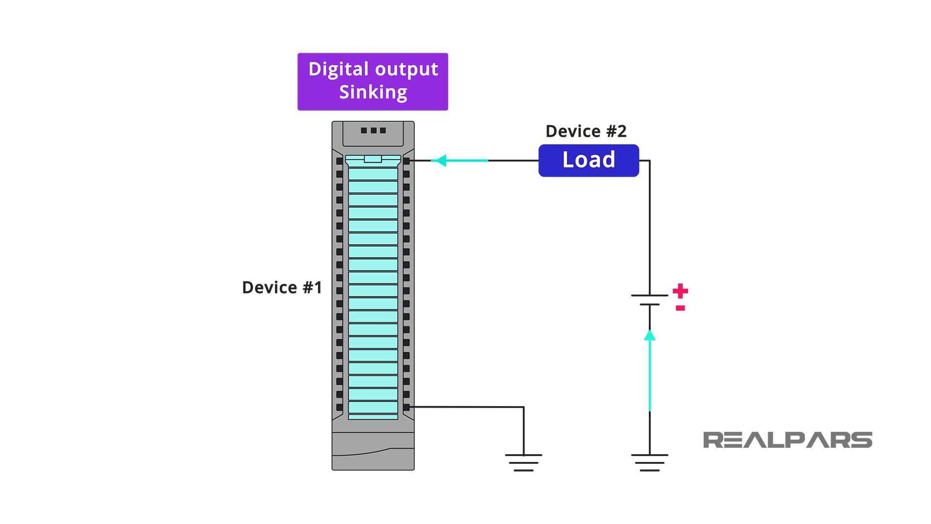Sinking Output Modules