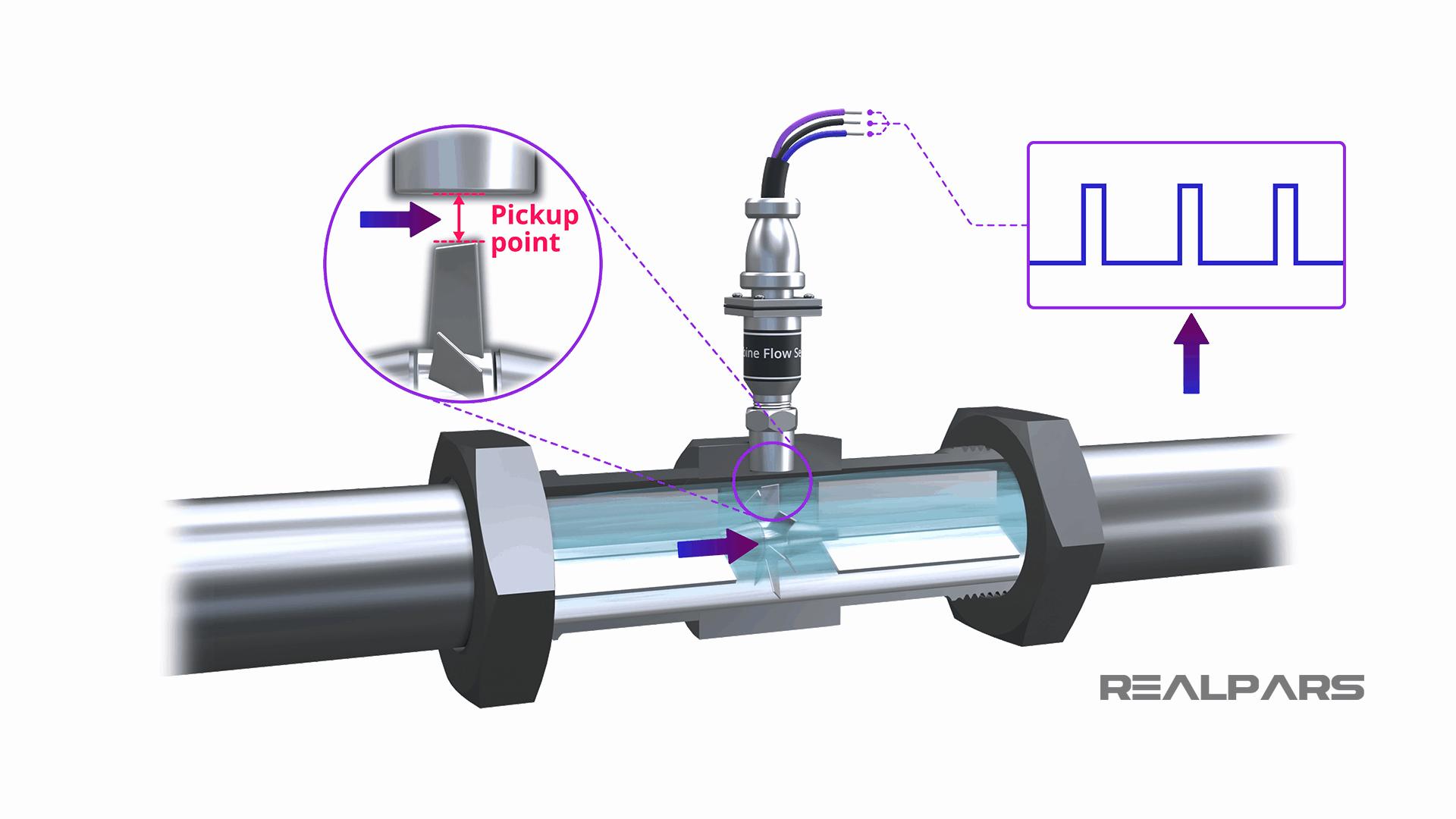 Turbine Flow Meter Working Principle