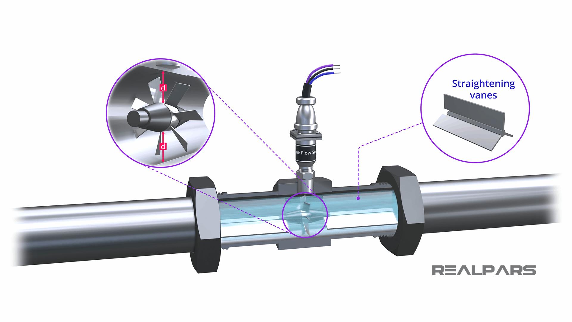 Turbine Flow Meter straightening vanes