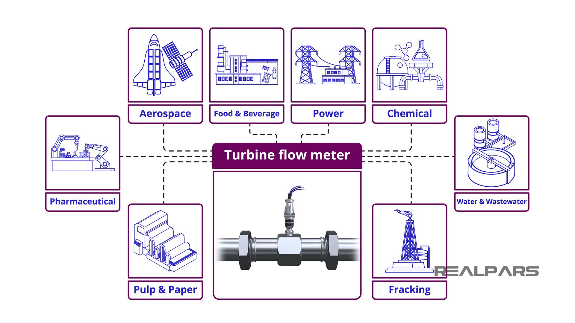 Turbine Flow Meters are used in What industries