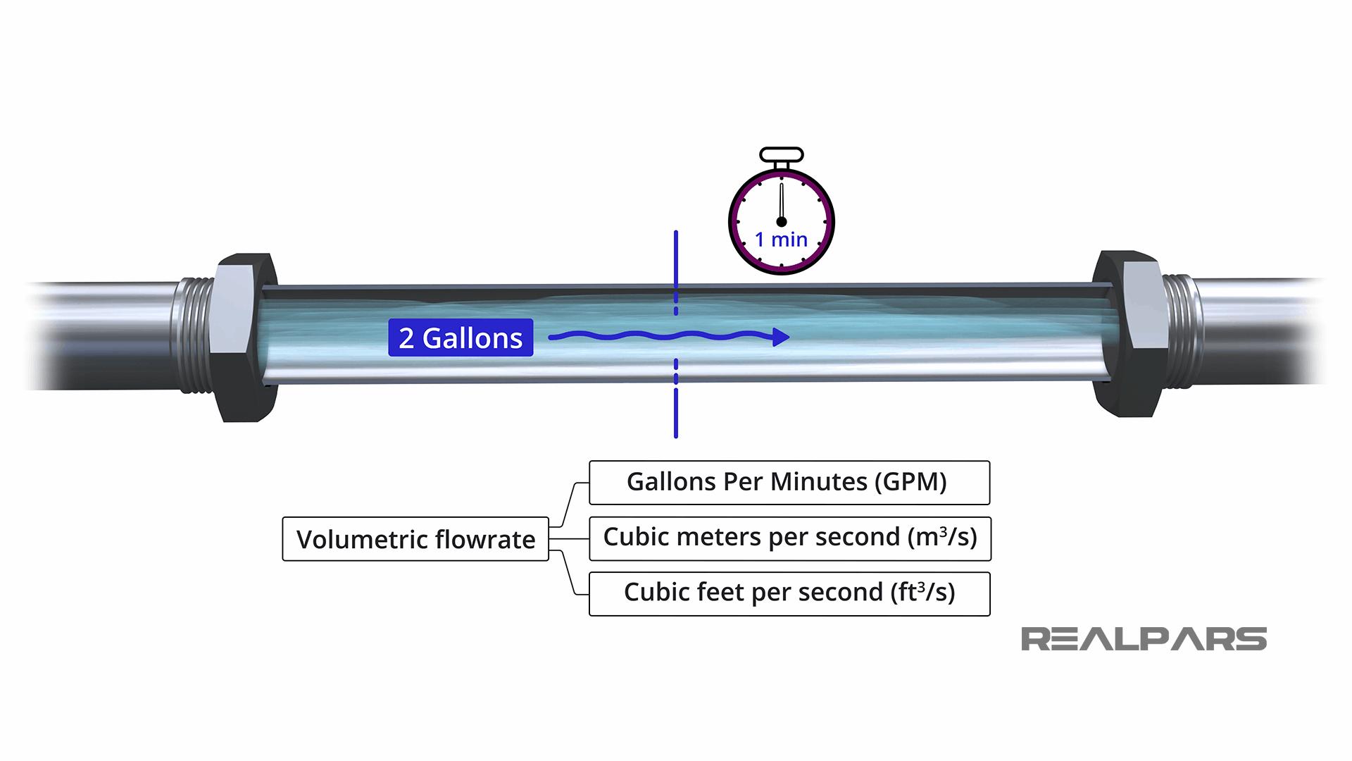 Volumetric Flowrate