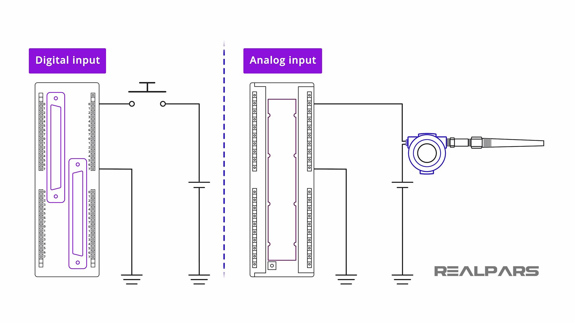 PLC Digital vs Analog Input Module