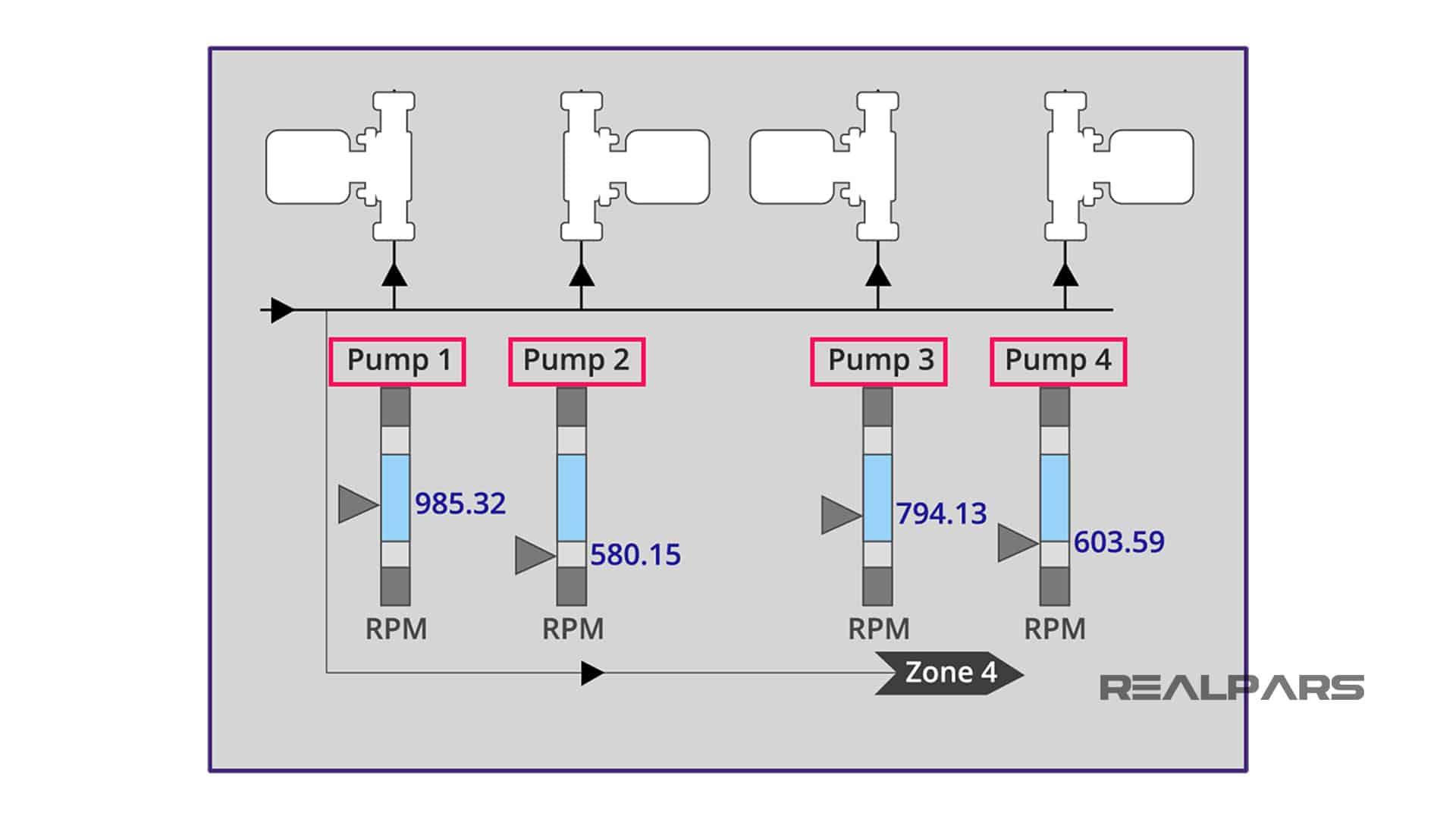 PLCnext Variables