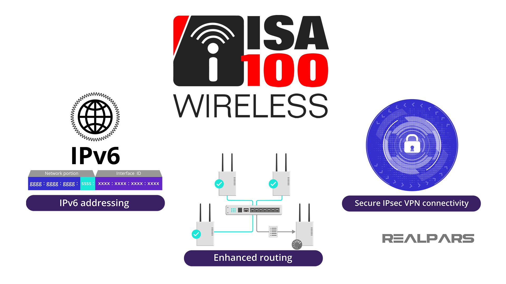 IIoT integration with IPv6 Enhanced Routing Ipsec Security Features
