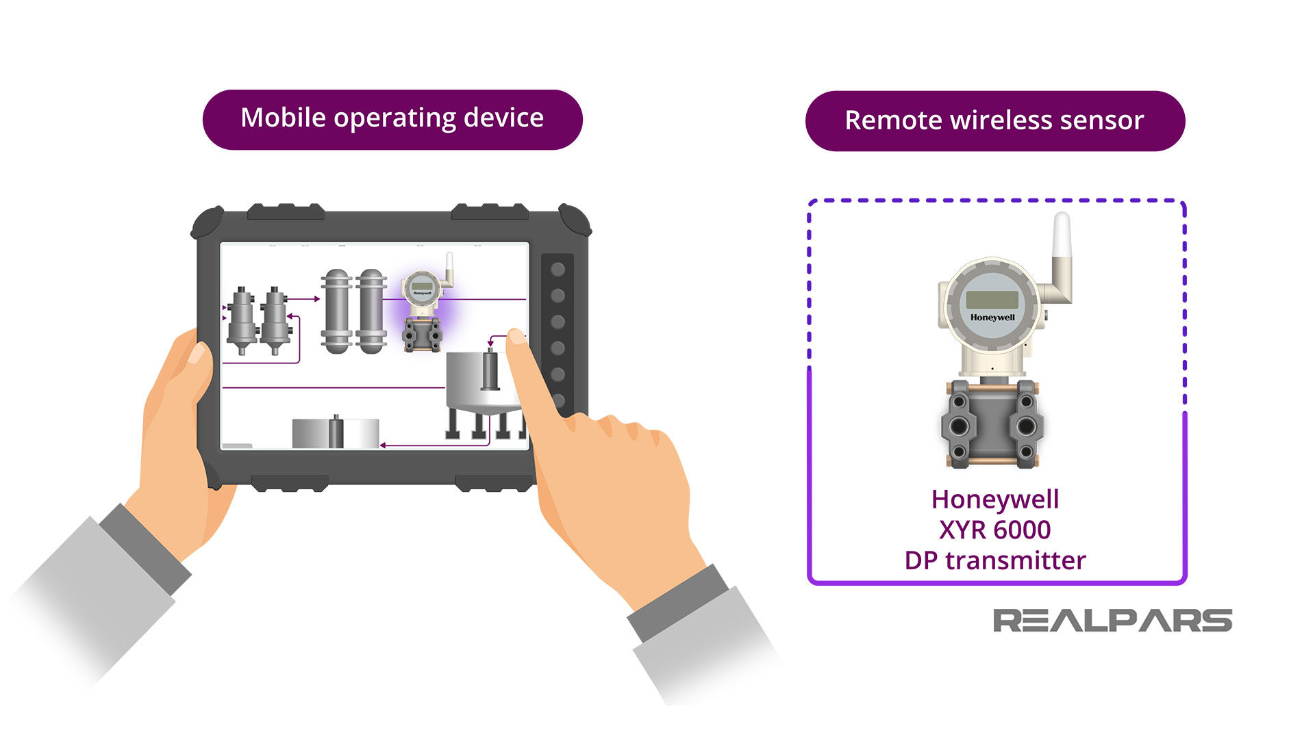Mobile Operating Devices