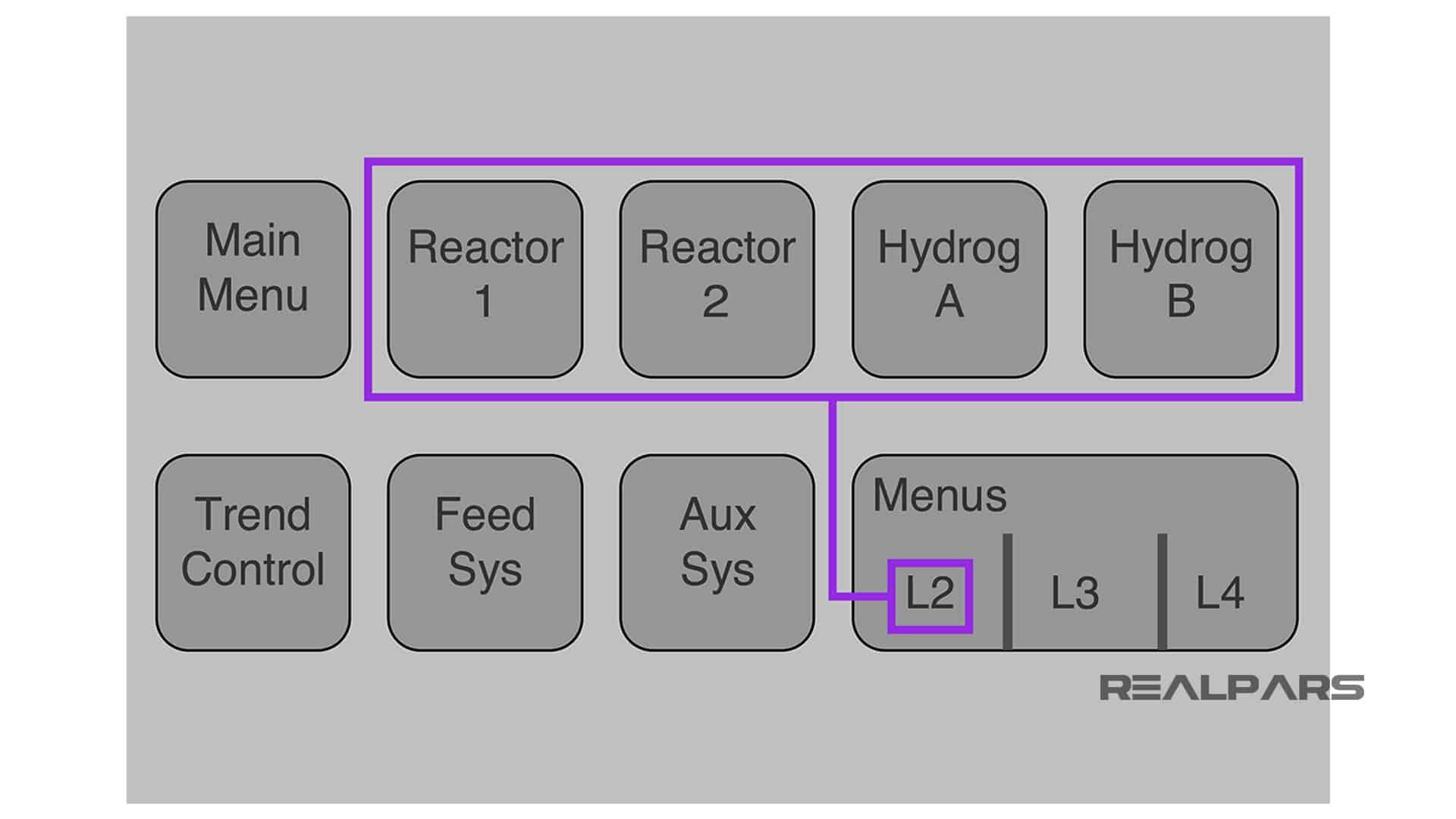 Benefits-of-Level-1-displays-easy-navigation