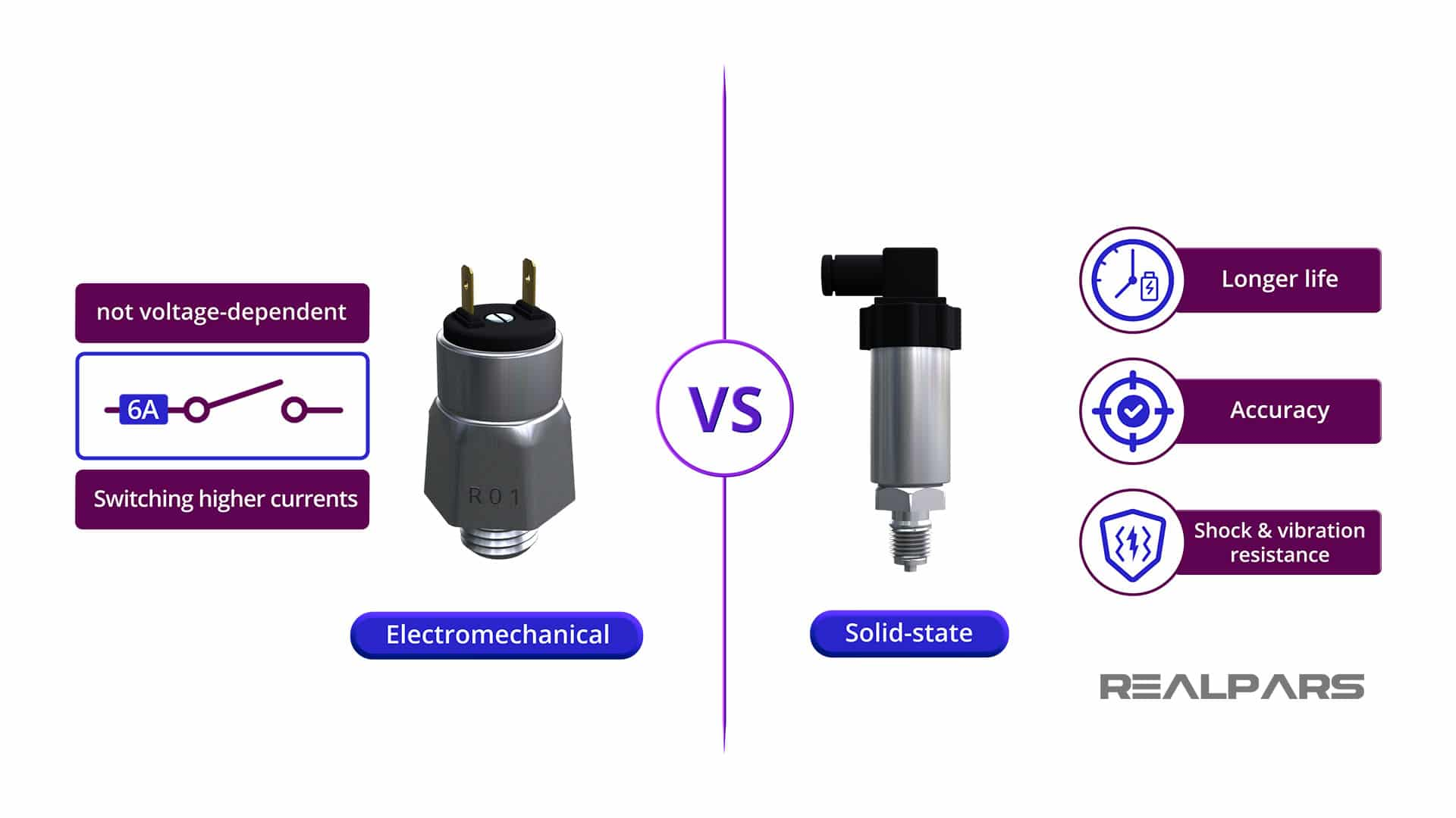 Electromechanical-vs-Solid-State-Pressure-Switch