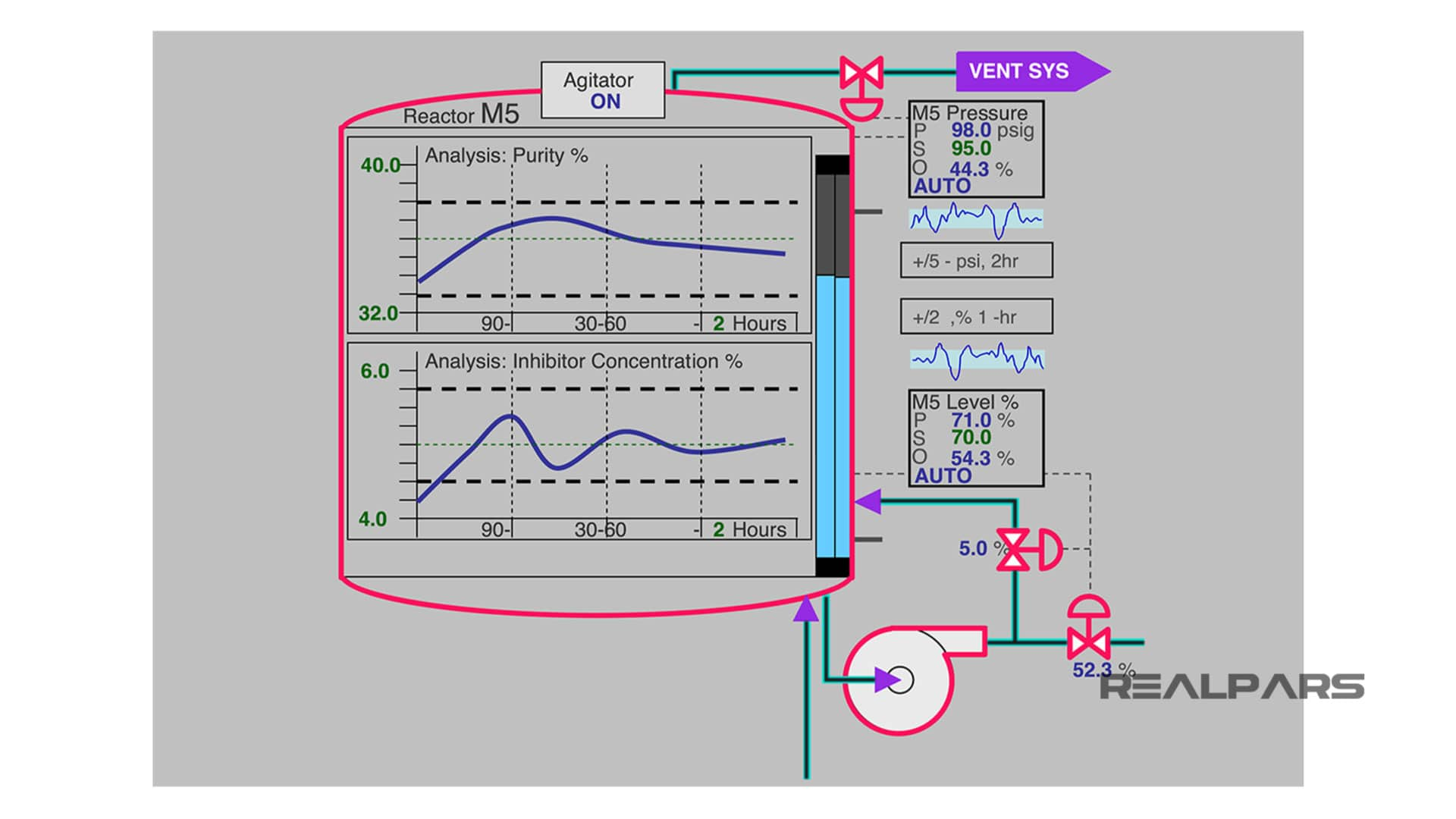 Great-looking Level 2 High-Performance HMI