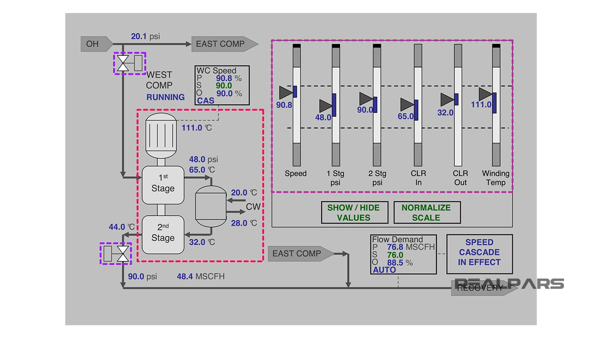 HMI-Display-Level-3