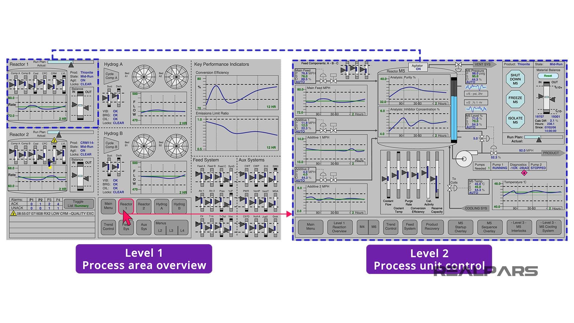 HMI display - Level 2
