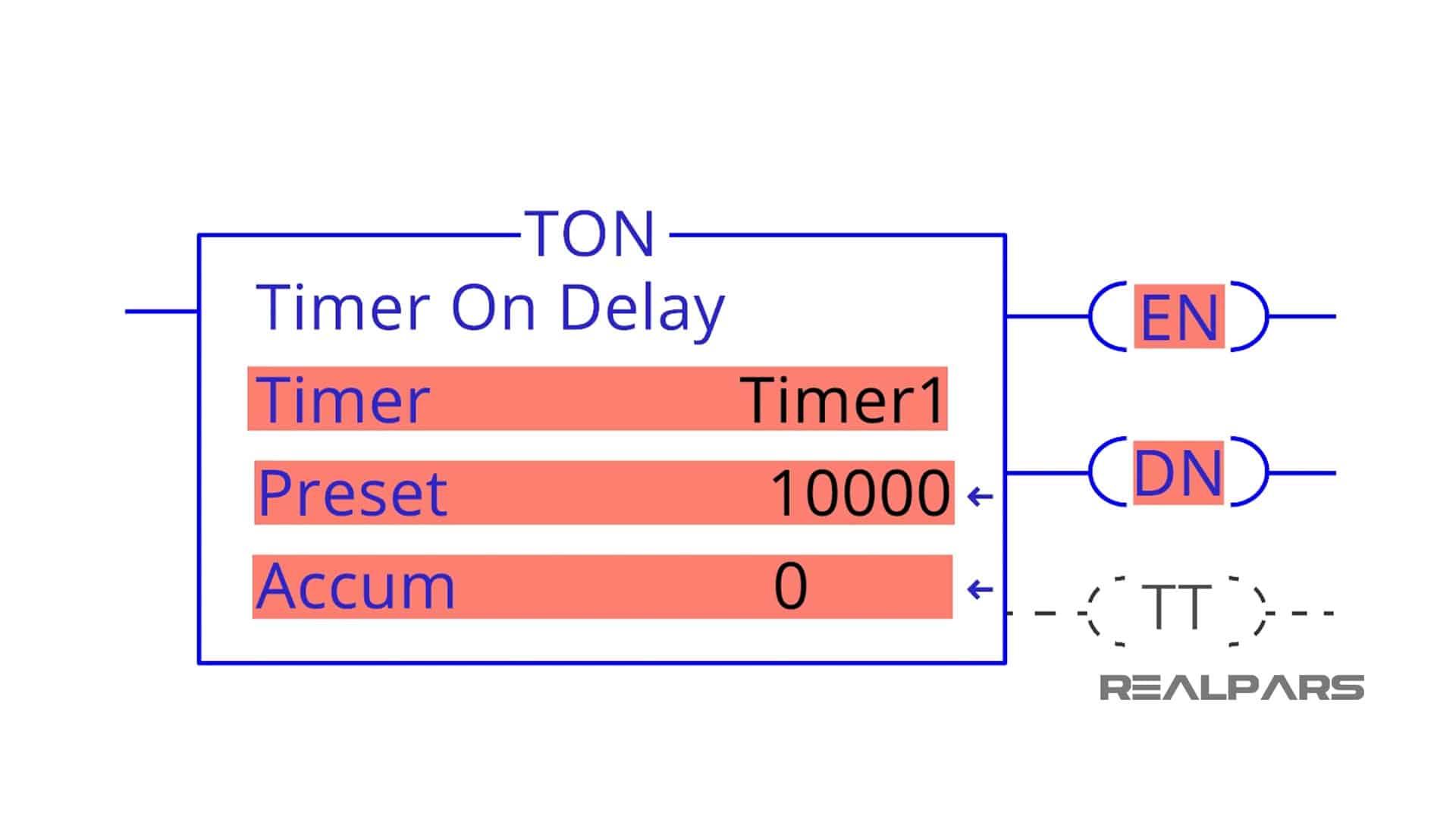 PLC-Timer-Values