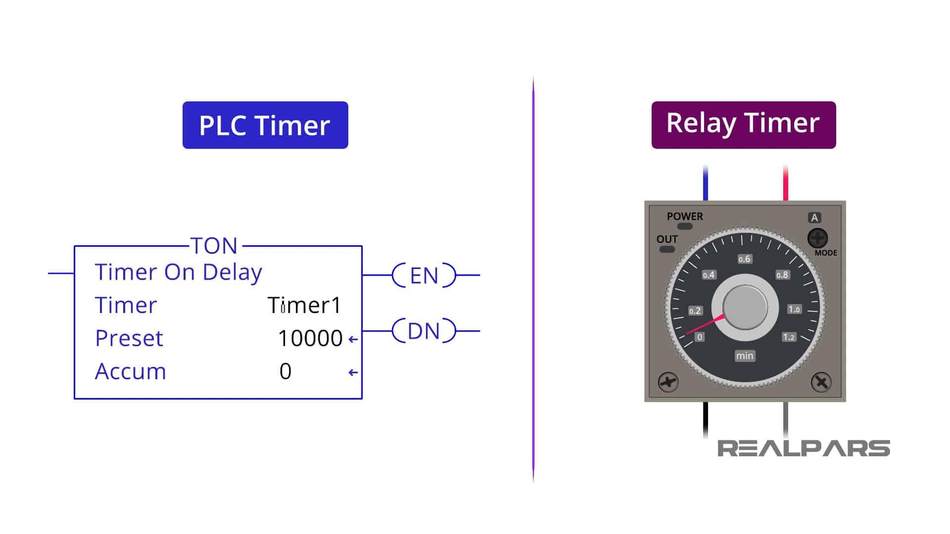 PLC-timers