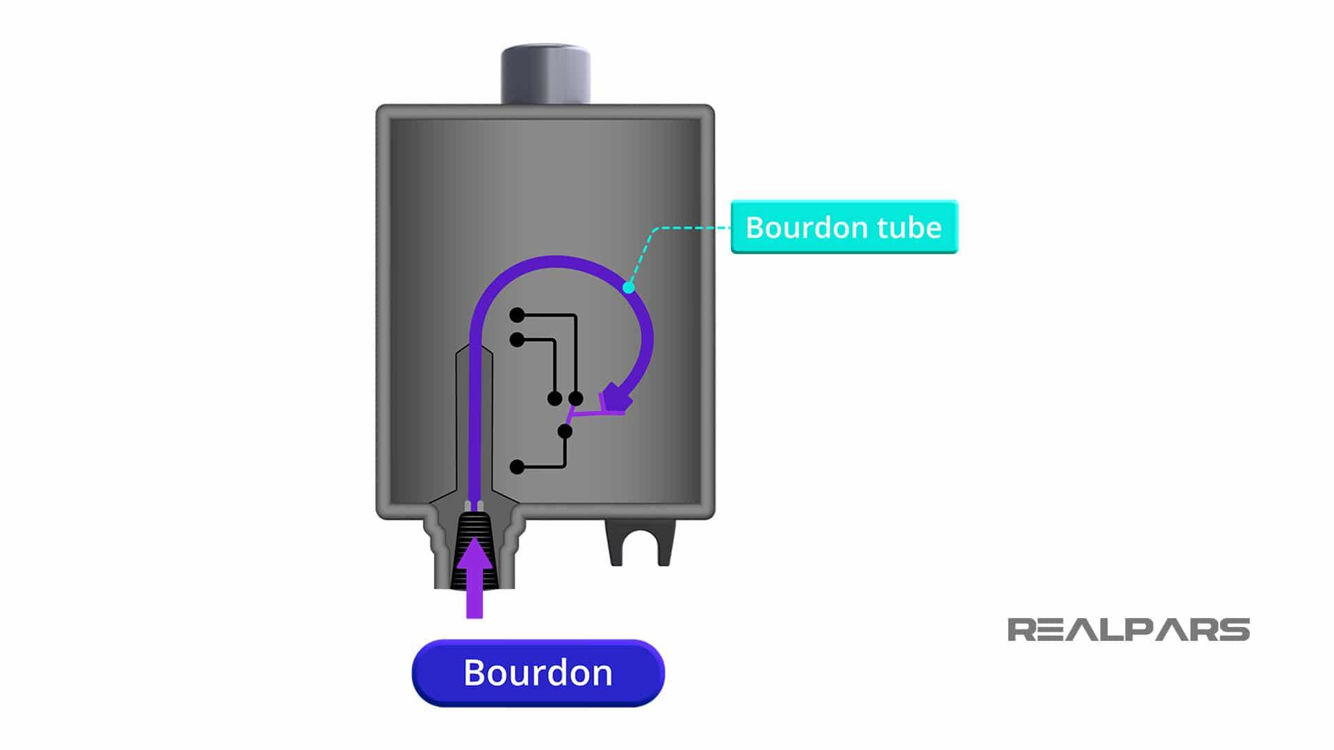 Pressure-Switch-Bourdon