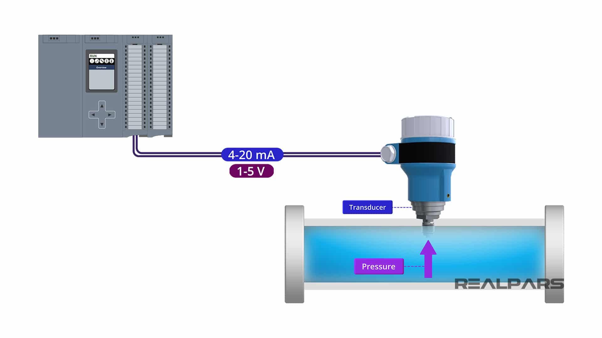 Pressure-Transmitter-Output