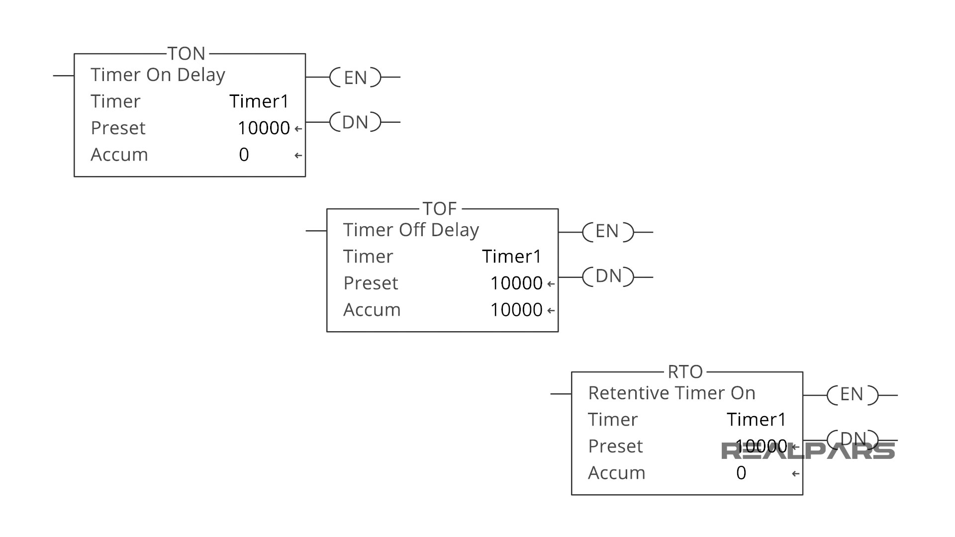 Types-of-PLC-timers