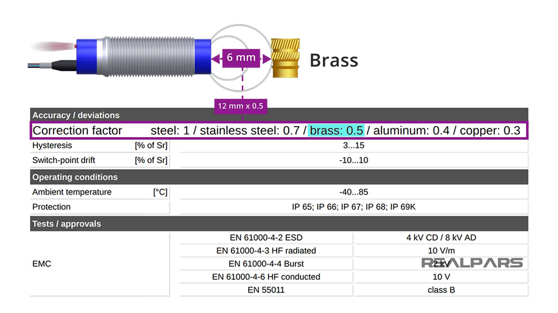 Brass correction factor.