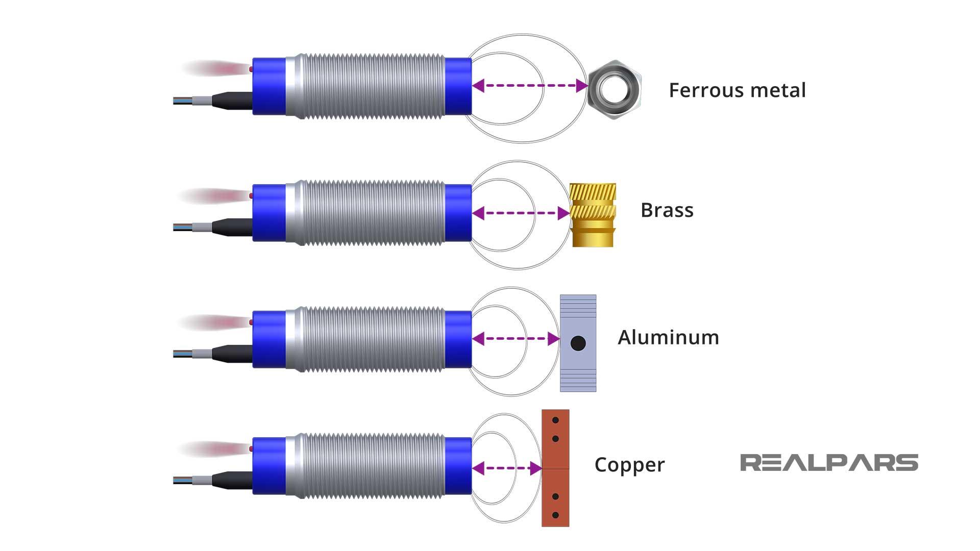 Inductive-sensor-sensing-range