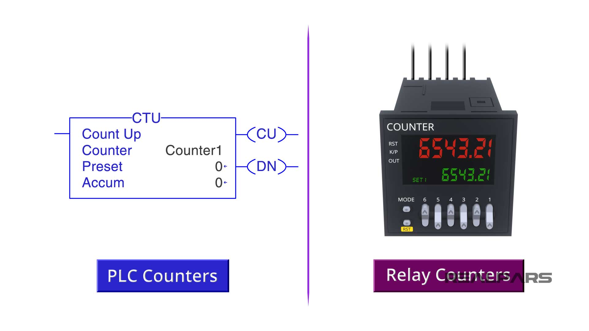 PLC Counters.