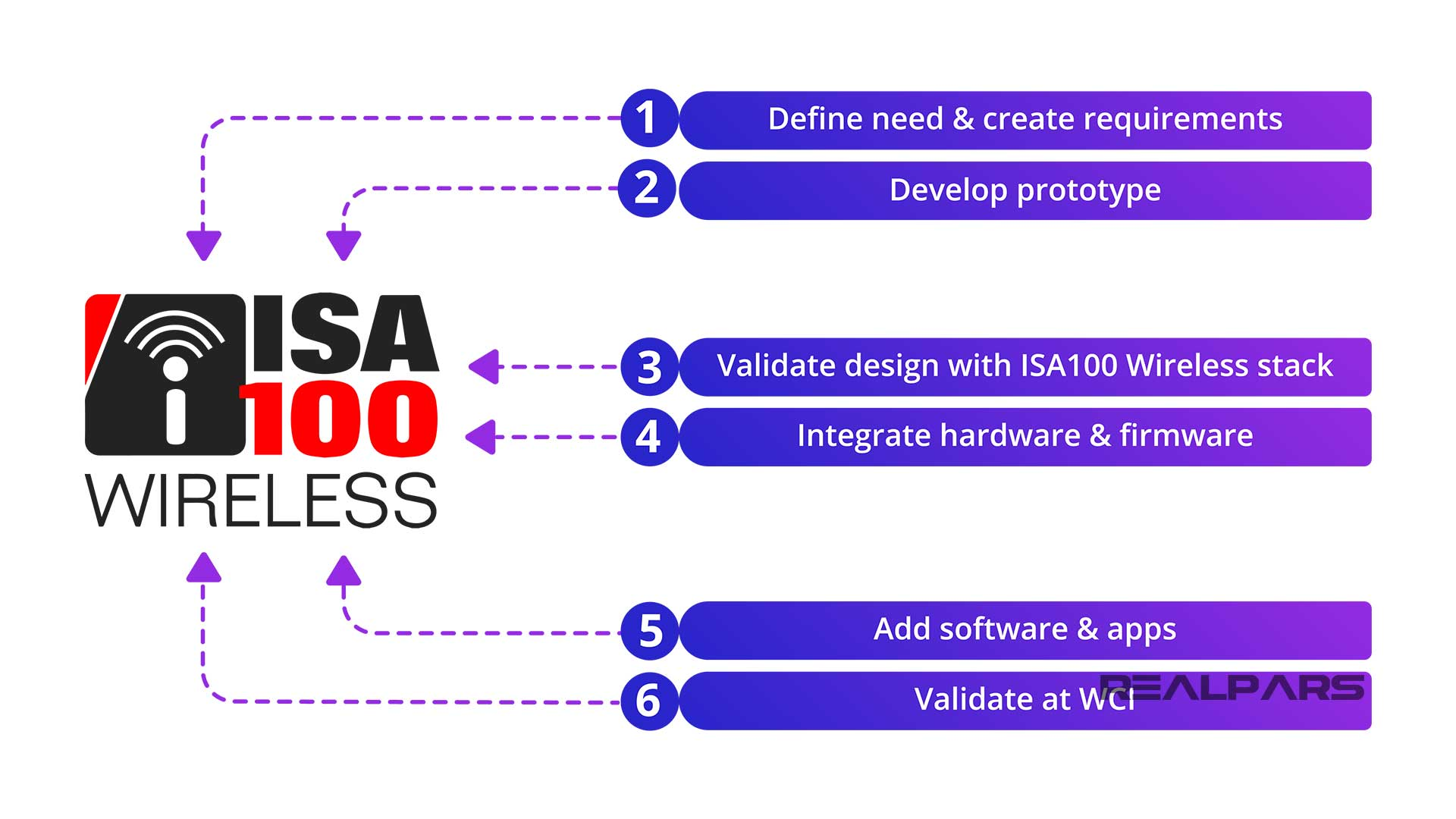 Developing-and-certifying-an-ISA100-Wireless-instrument