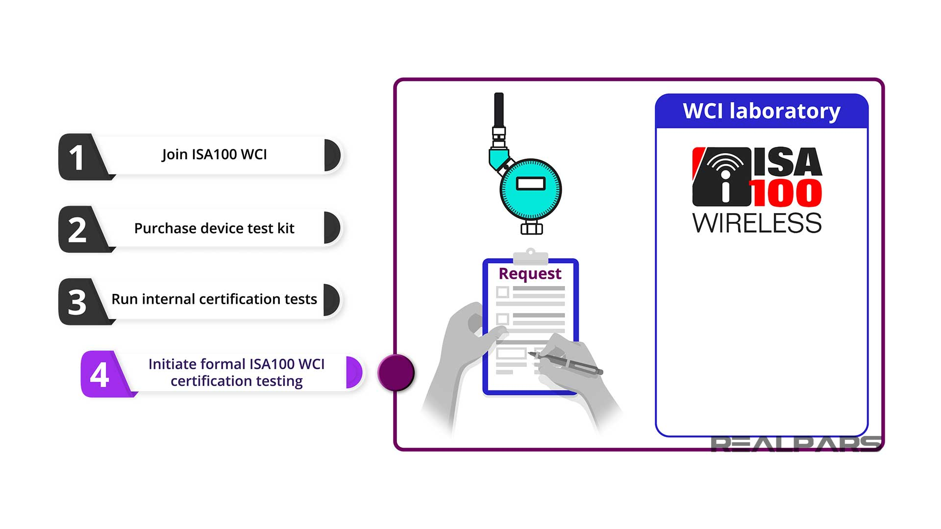 Formal WCI certificate