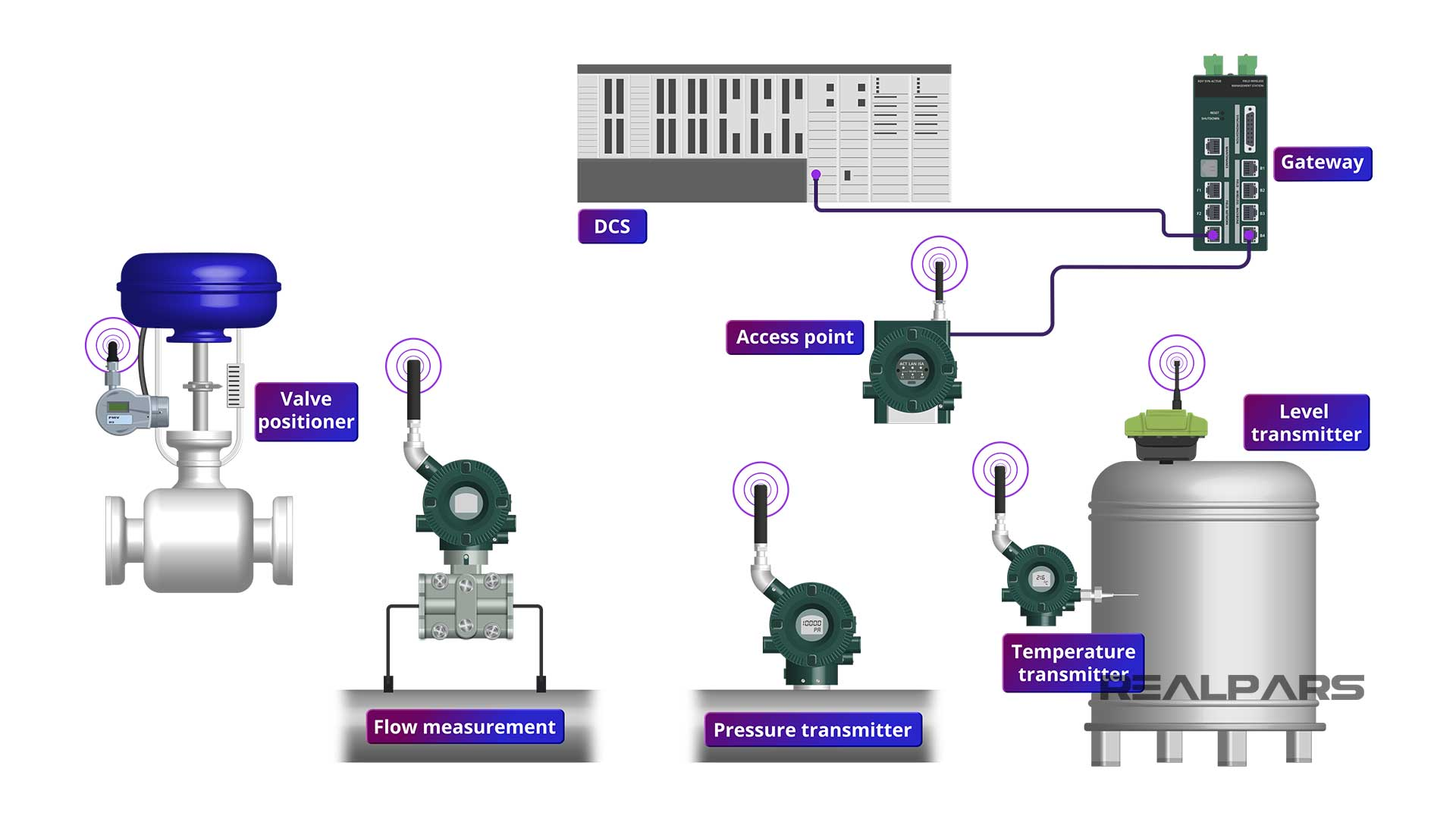 ISA100-Wireless-devices-for-measurement-and-control