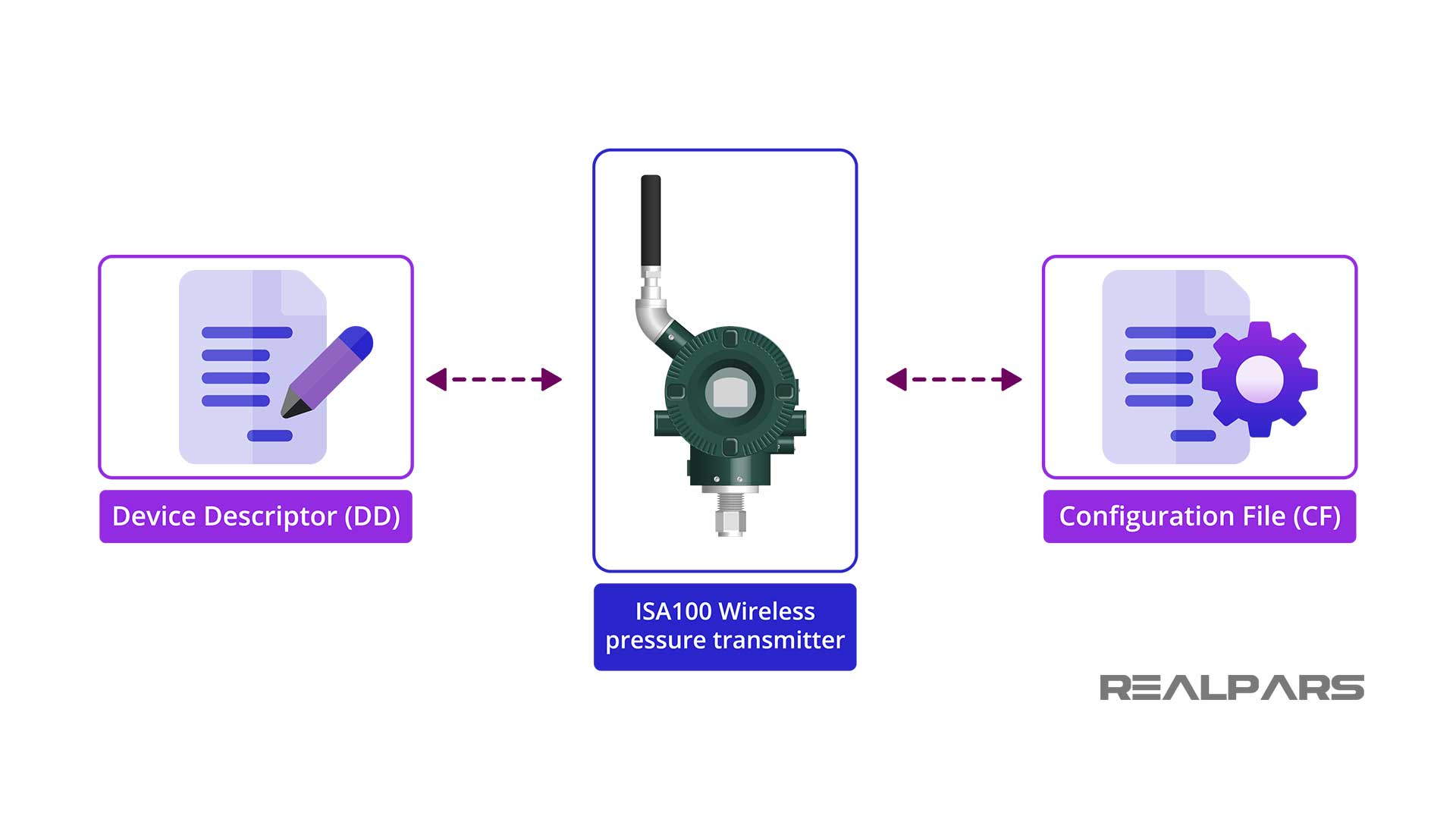 ISA100 Wireless product Software
