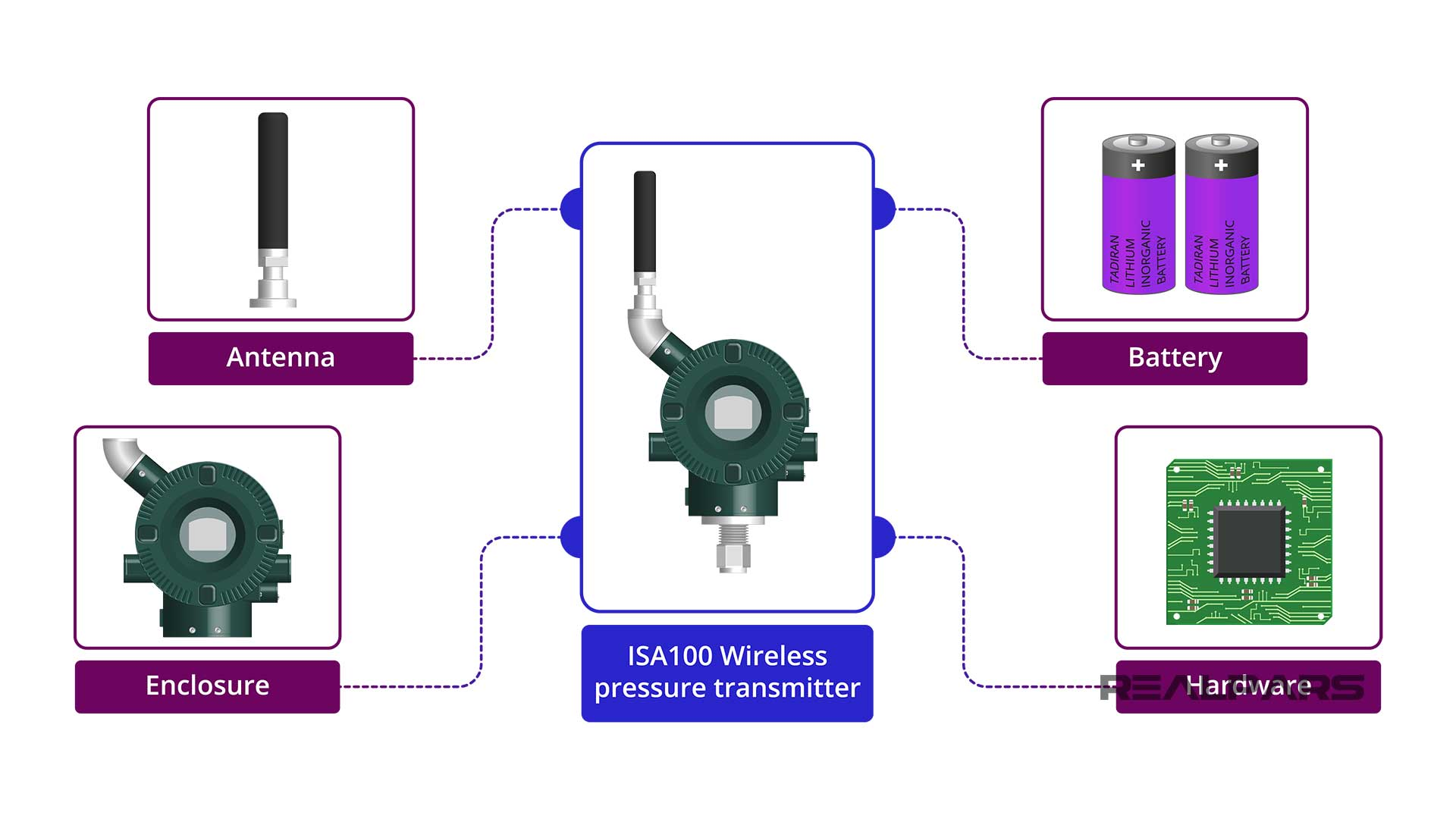 ISA100 Wireless product hardware and firmware