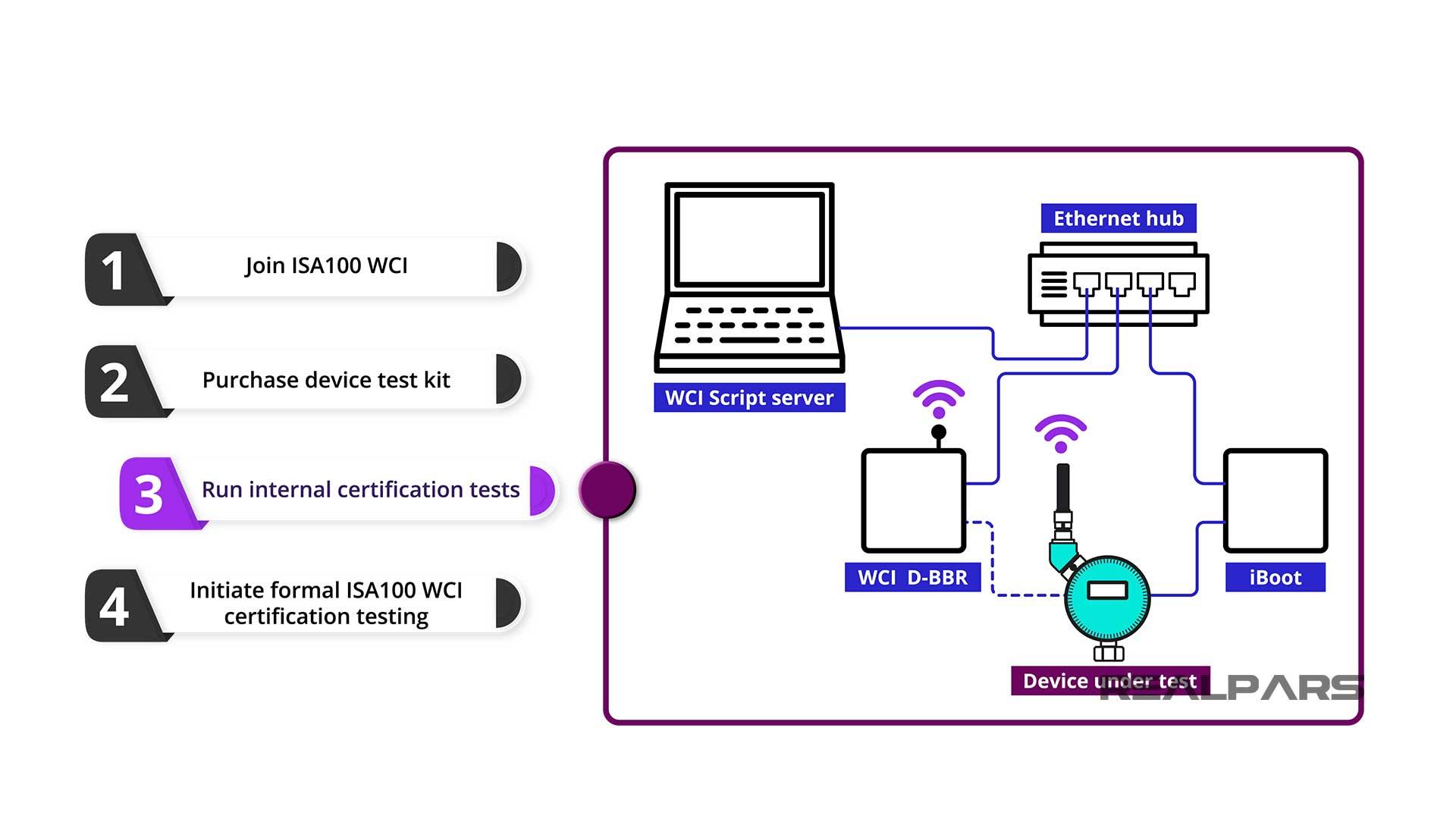 Internal certification tests