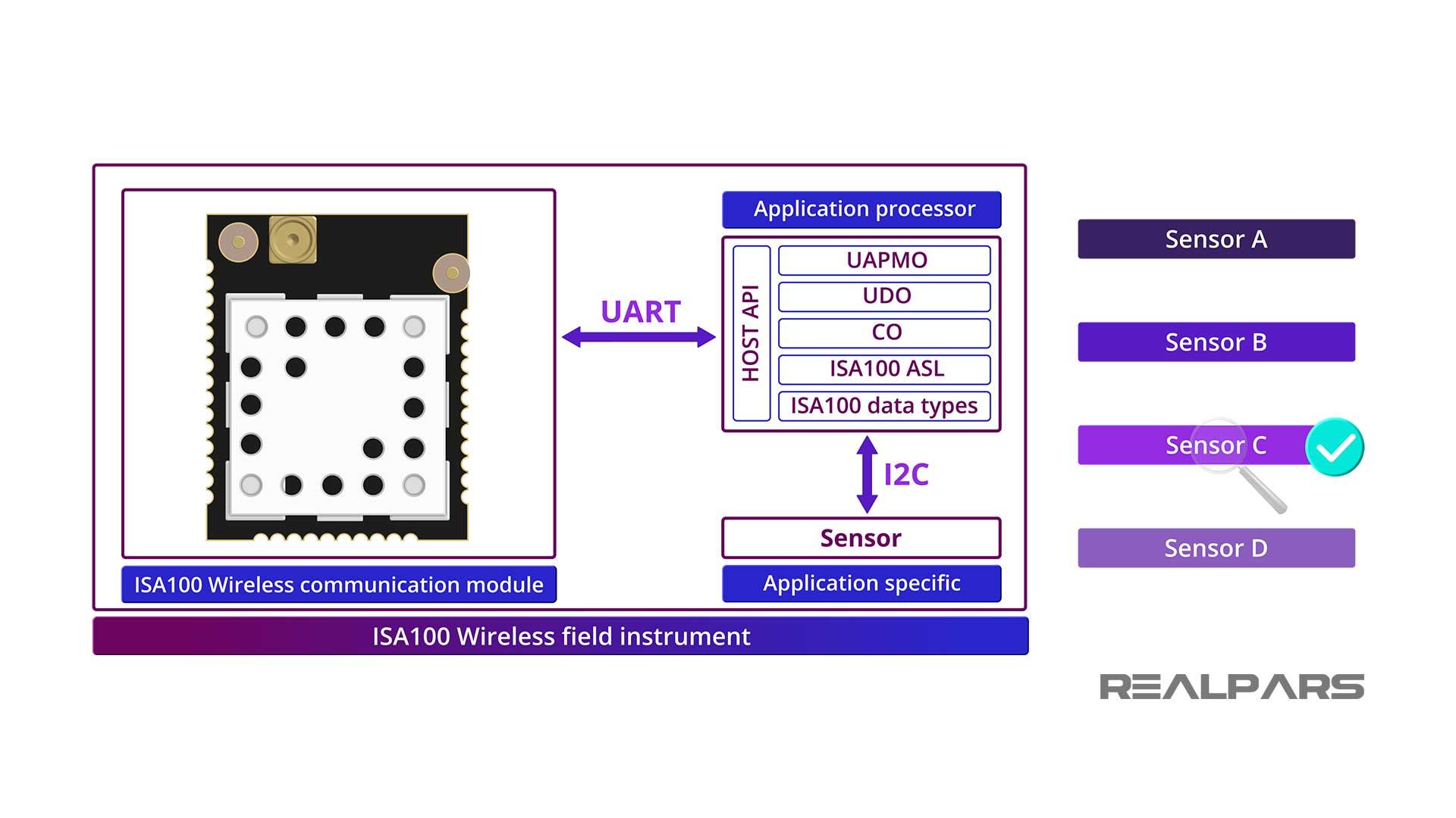 Pre-certified ISA100 Wireless module