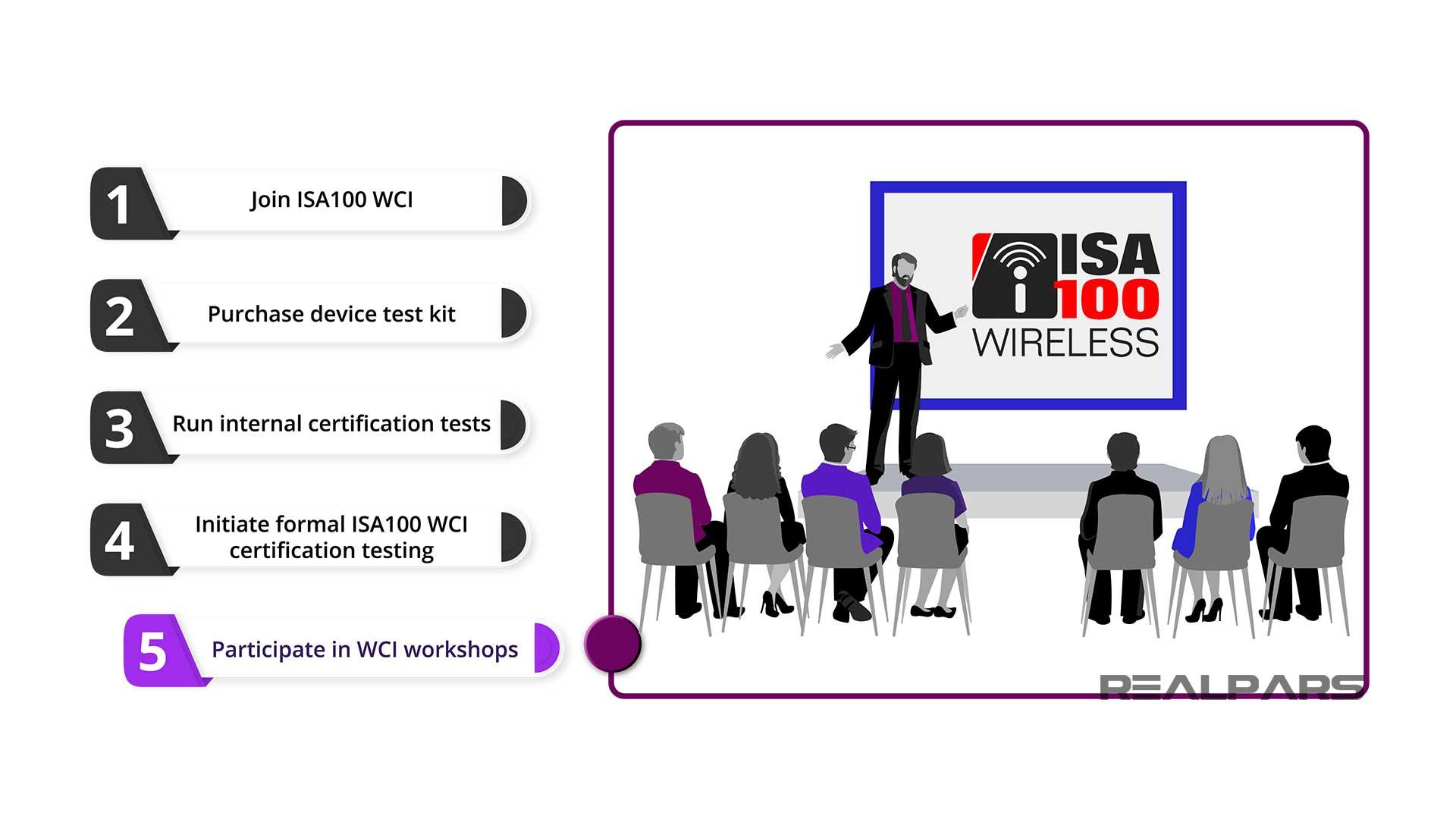 WCI workshops