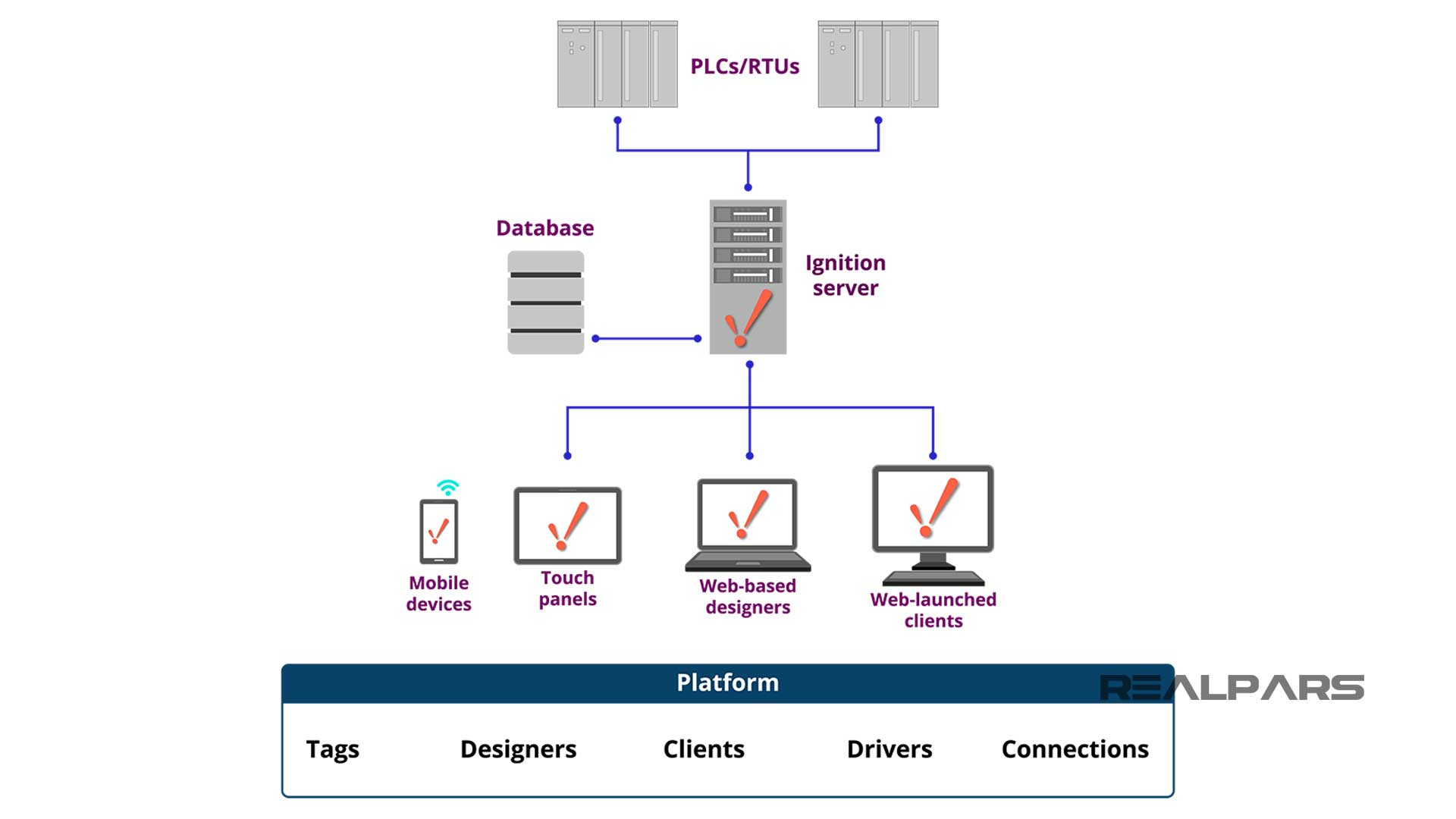 Platform-Module