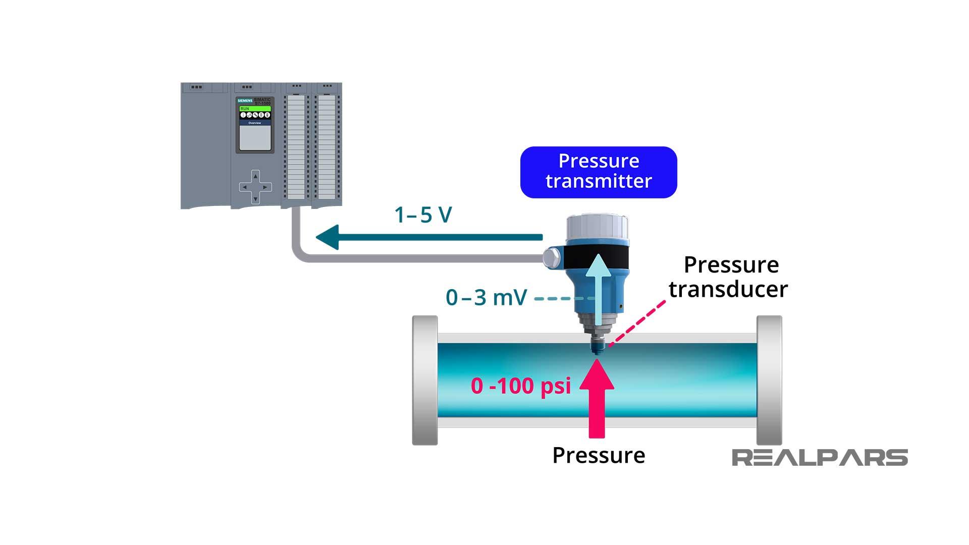 Pressure-Sensor-transducer