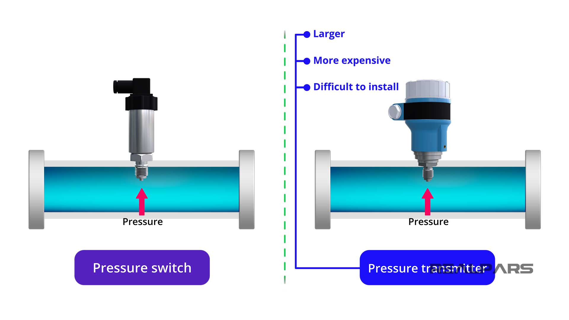 Pressure-switch-vs-pressure-transmitter