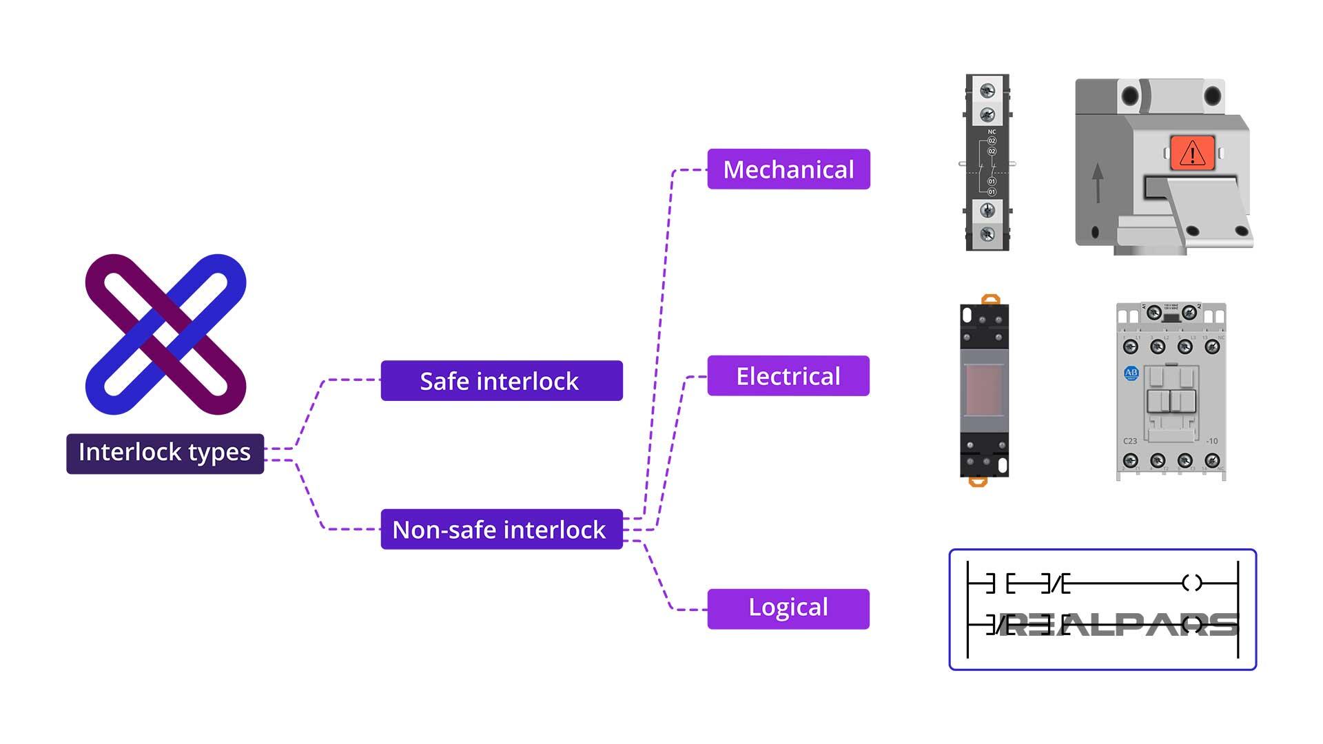 Safe-and-Non-safe-interlock