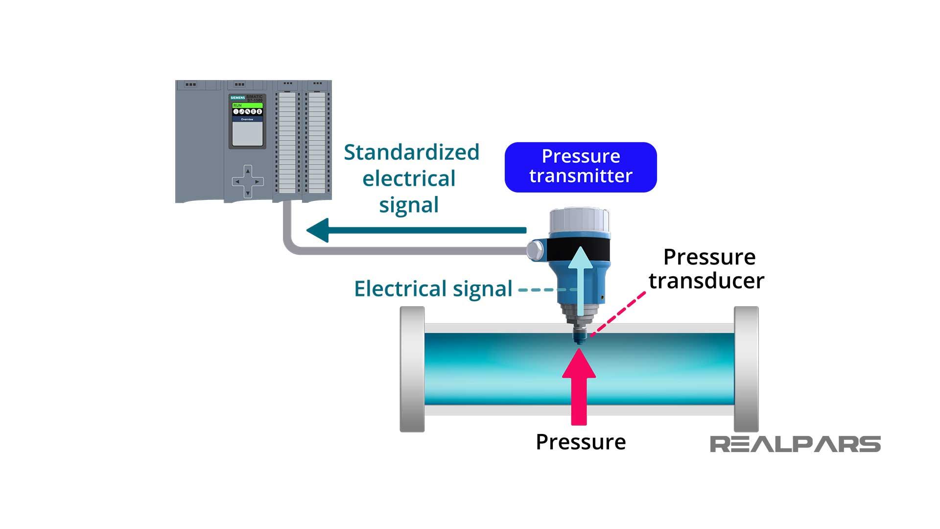 Sensor-and-Transducer.