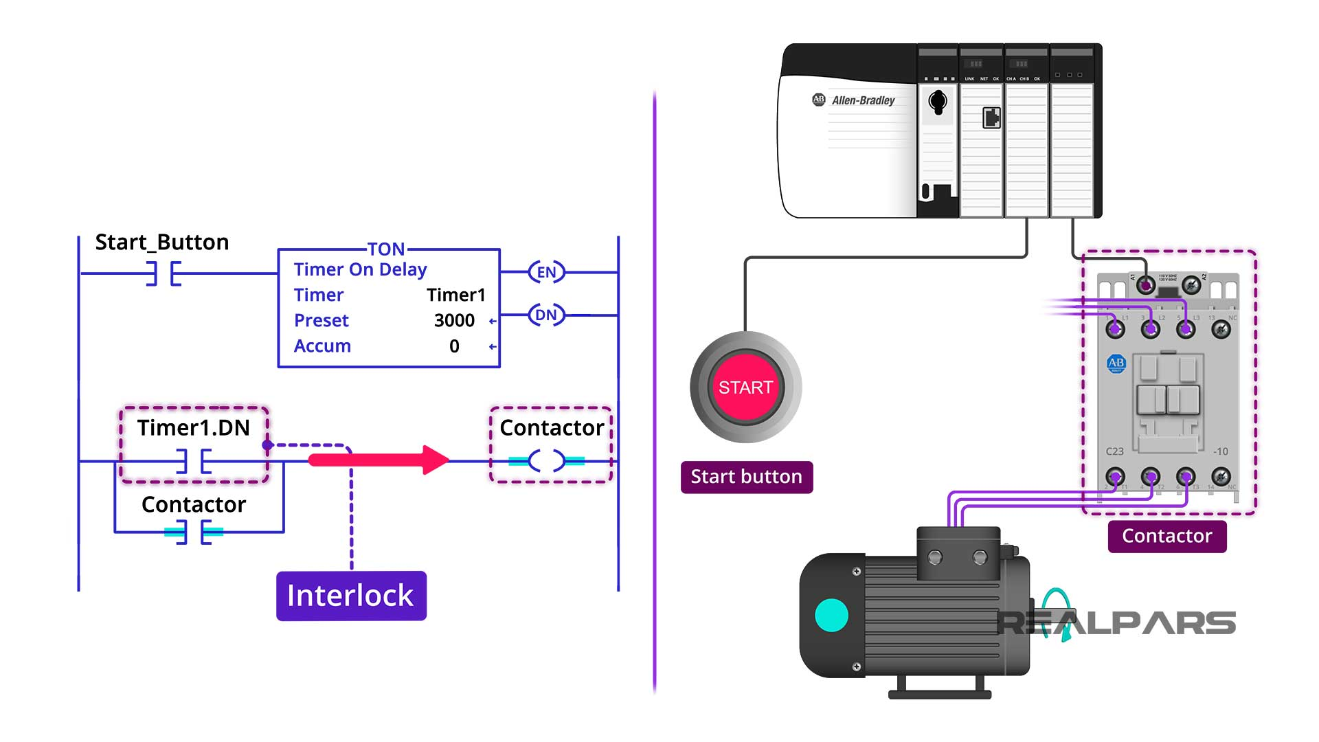 Start button interlock program