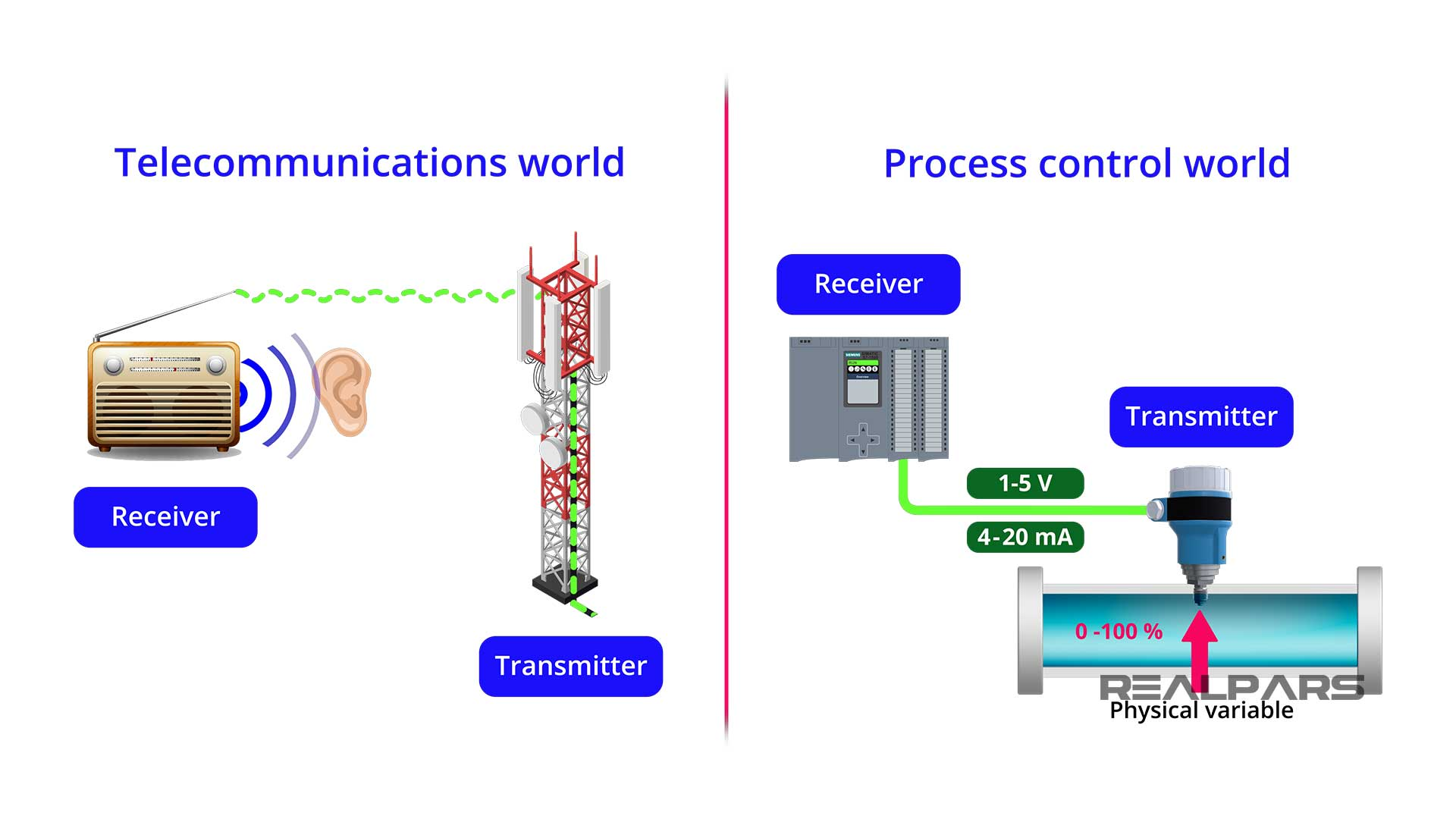 Transmitter-in-process-control-and-Telecommunications-worlds