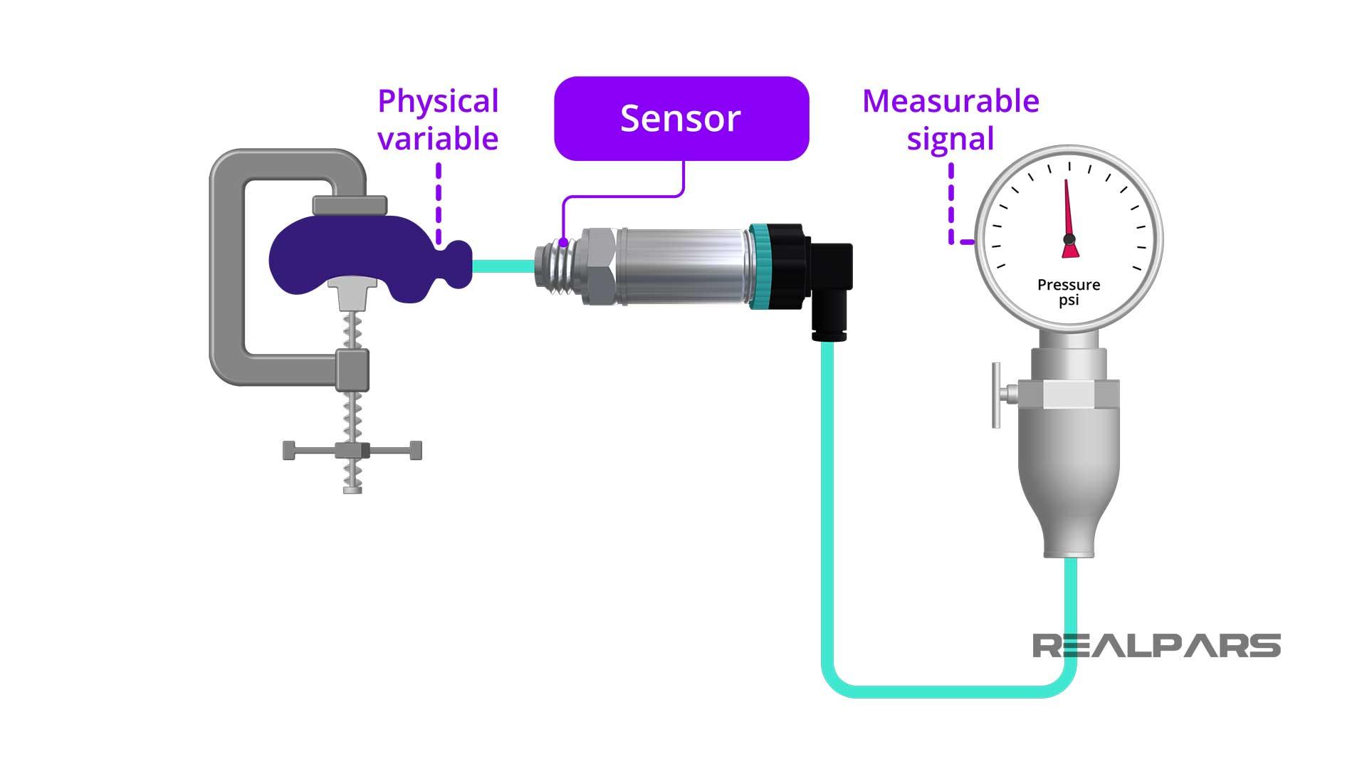 What-is-a-Sensor